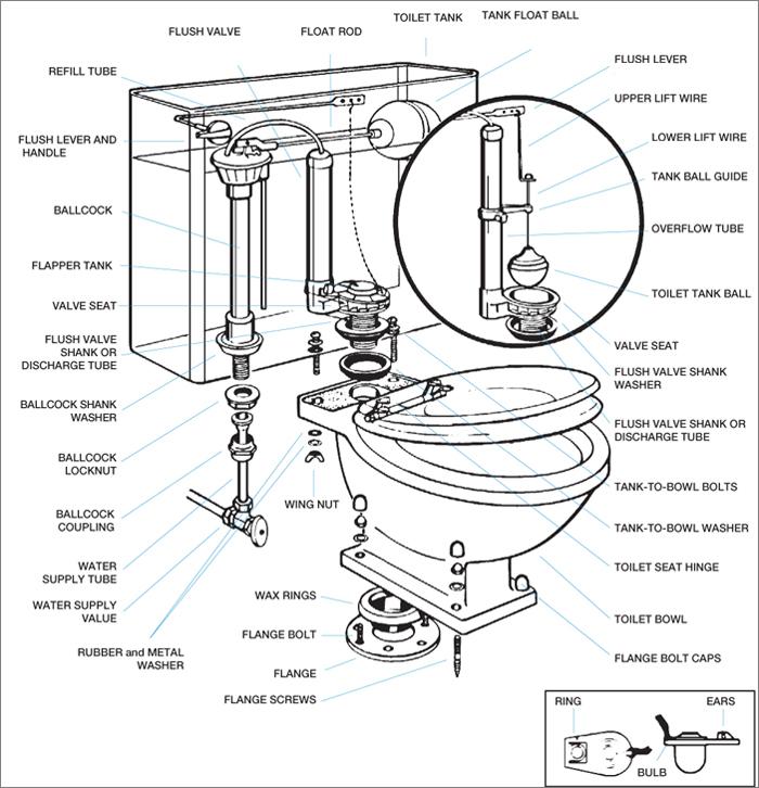 Panduan pembaikan tandas